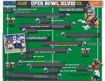 Super Bowl XLVIII Drive Chart