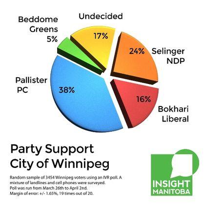 Insight poll