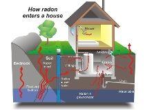 How radon enters a house