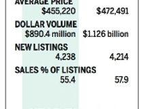 Calgary Residential Market Graph