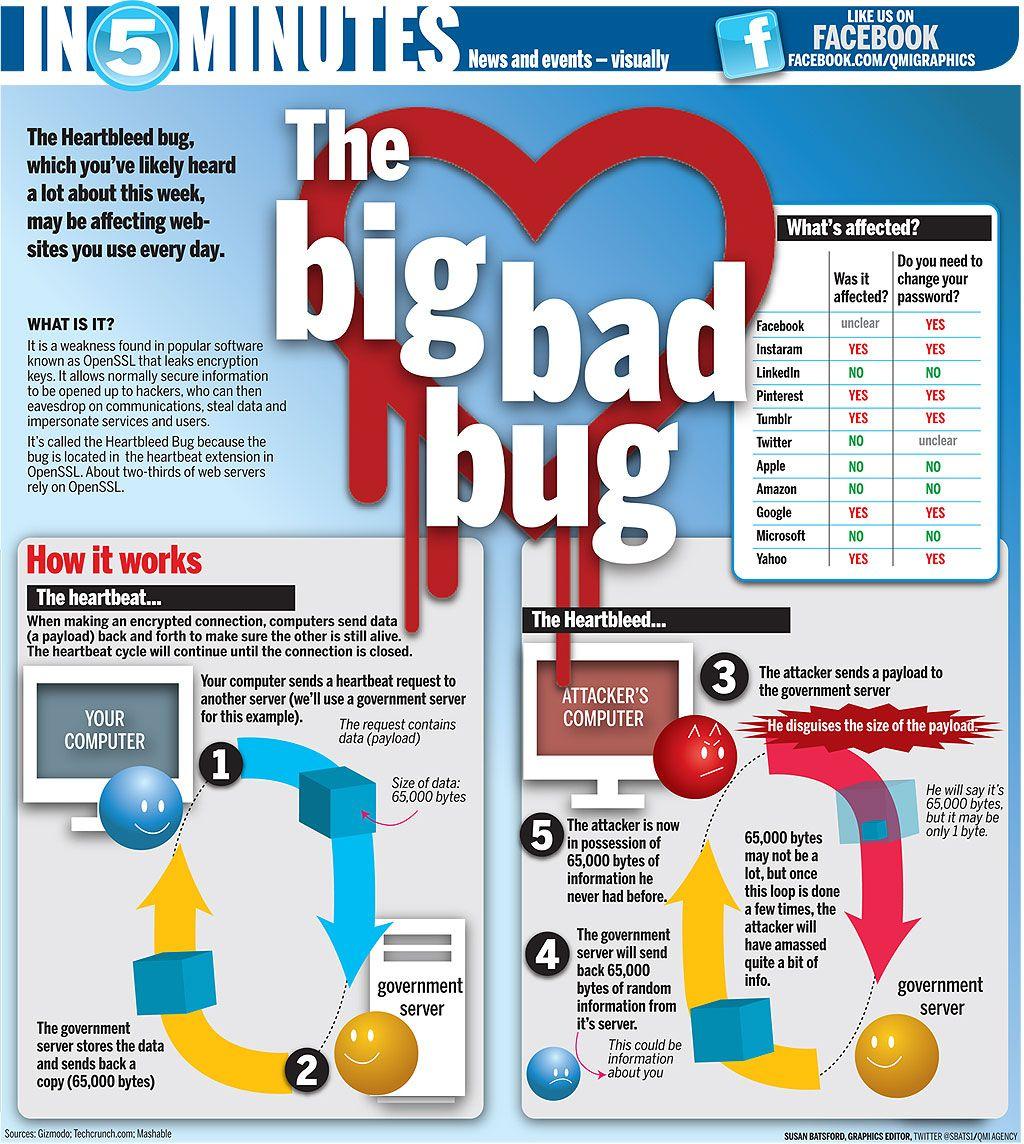Heartbleed: The big bad bug   Toronto Sun