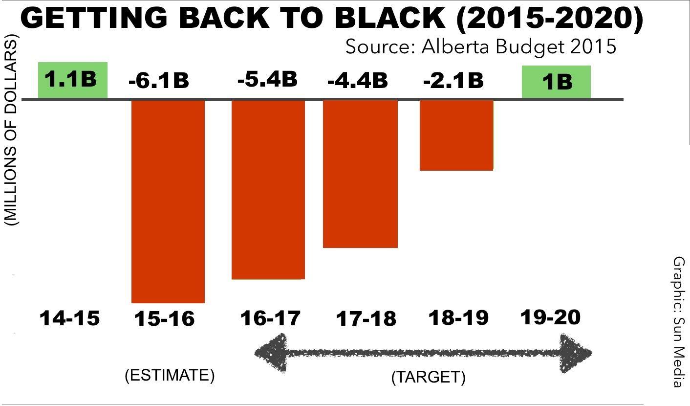 Graphic Back To Black Albertas Roadmap To Surplus