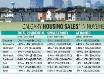 November homes sales Calgary